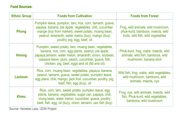 Table Food Sources